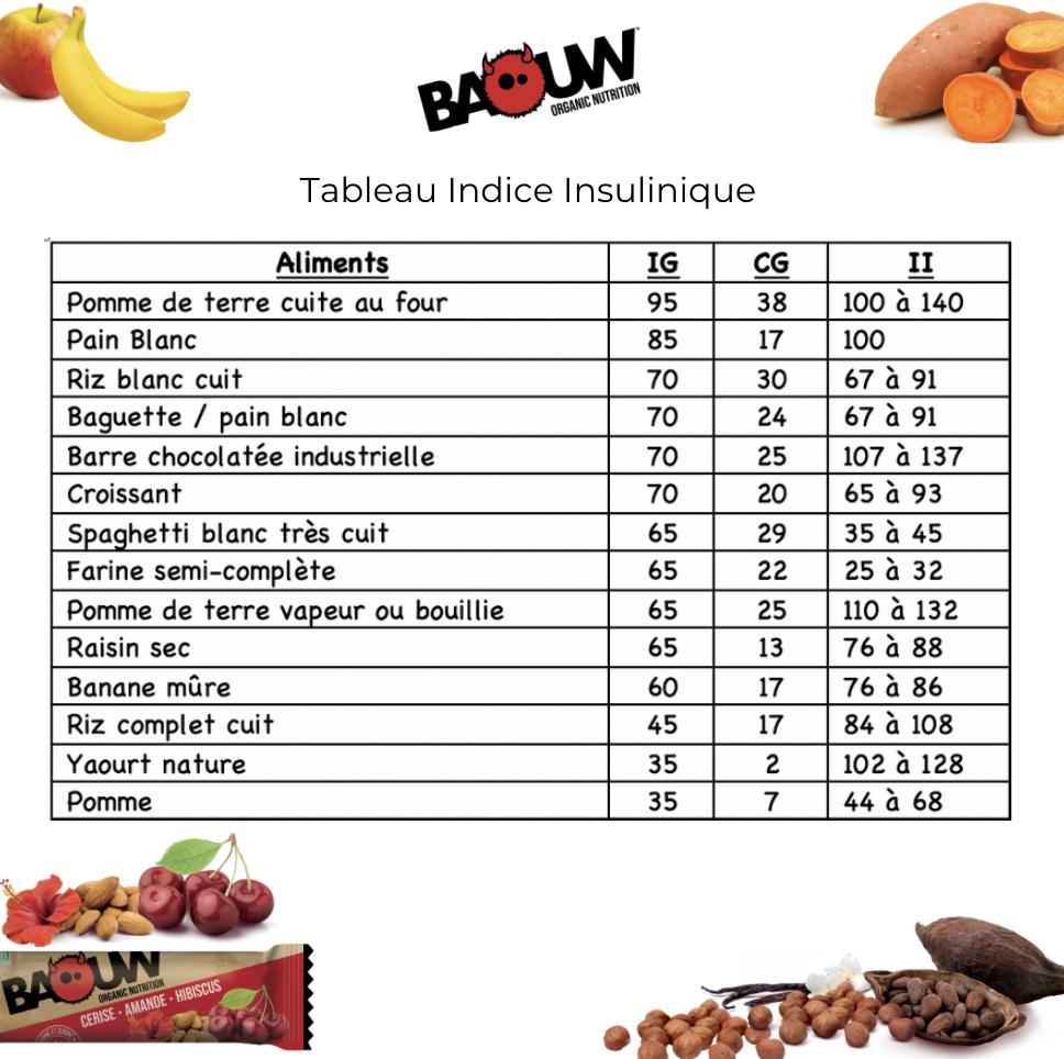 Comprendre L Importance De L Indice Glycemique 30 04 2020 Baouw